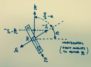 Device elevation angle