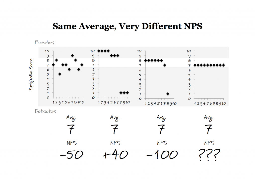 NPS is not Average Satisfaction Score