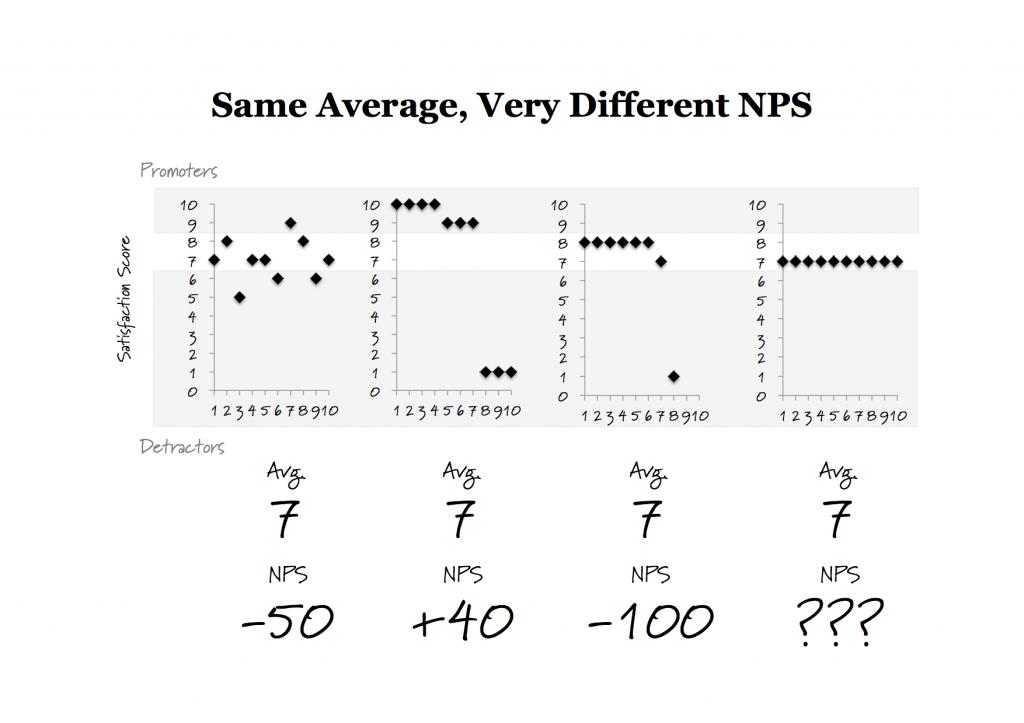 NPS is not Average Satisfaction Score