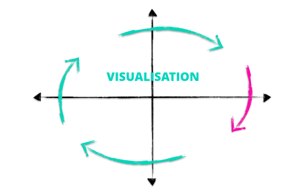 Visualisation Cycle