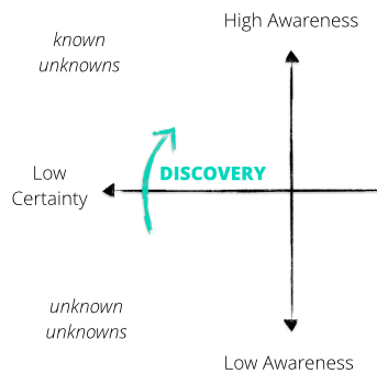 Discovery Visualisation