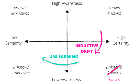 Unlearning Visualisation