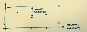 Value created by testing