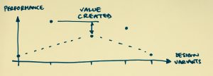 Value created by discovery