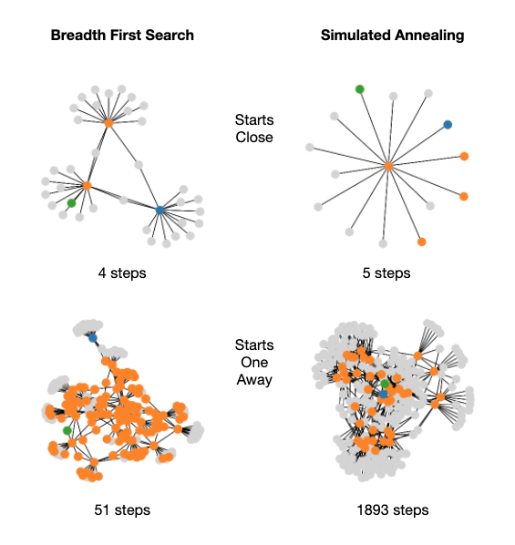 Breadth first search and simulated annealing solvers for a task allocation problem