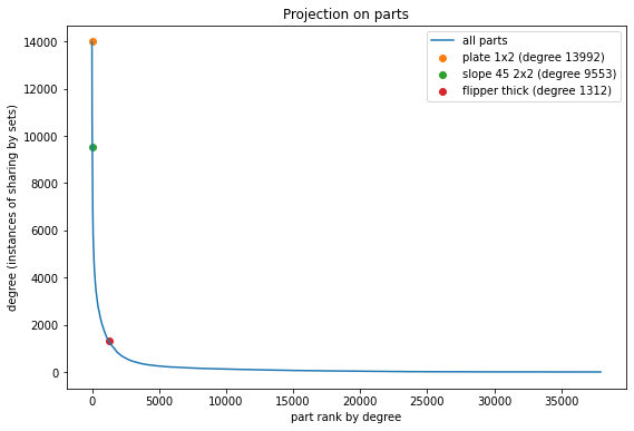 Degree of nodes in part projection, with plate 1x2, slope 45 2x2 and flipper highlighted. Steep drop-off from maximum and long flat tail