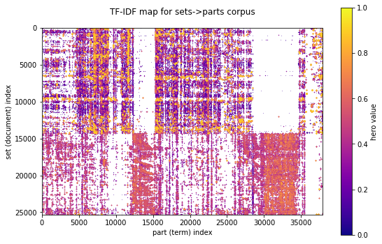 Visualisation of TFIDF or part-frequency-invers-set-frequency as a sparse 2D matrix for building a search engine for sets based on parts