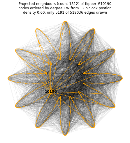 Visualisation of 1312 immediate neighbours of flipper 10190 in the part projection of the set-part graph, shows only 1% of connections but this is very dense nonetheless