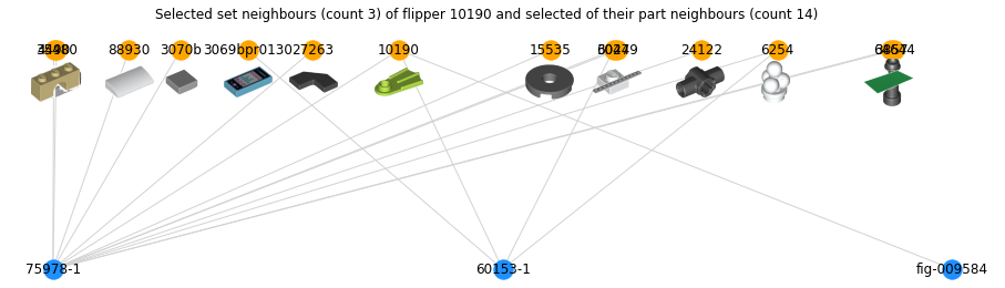 Visualisation of selected set neighbours (count 3) of flipper 10190 and selected of their part neighbours (count 14) as two parallel rows of nodes with some connections between them