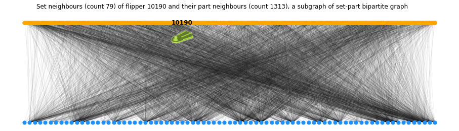 Visualisation of set neighbours (count 79) of flipper 10190 and their part neighbours (count 1313) as two parallel rows of nodes with many connections between them